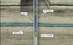 How an Oil Well is Drilled