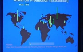 World Map of Oil Production